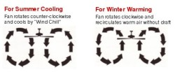 why does ceiling fan rotate anticlockwise