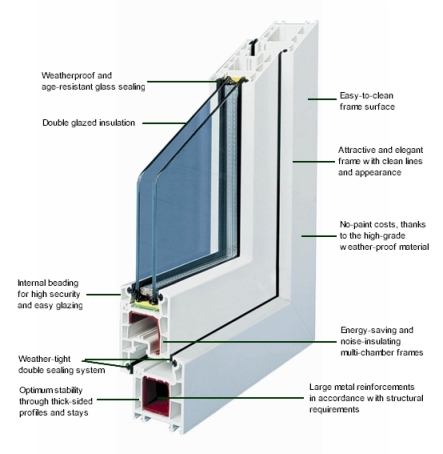 Double Glazed upvc window cutaway