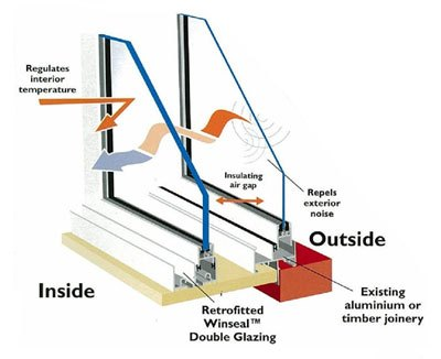 double glazed window structure